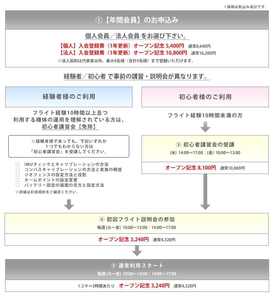 SEKIDO DJI ドローンフィールド_フロー図