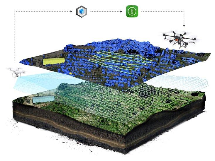 簡単に行える農業ソリューション(3D飛行ルート計画)